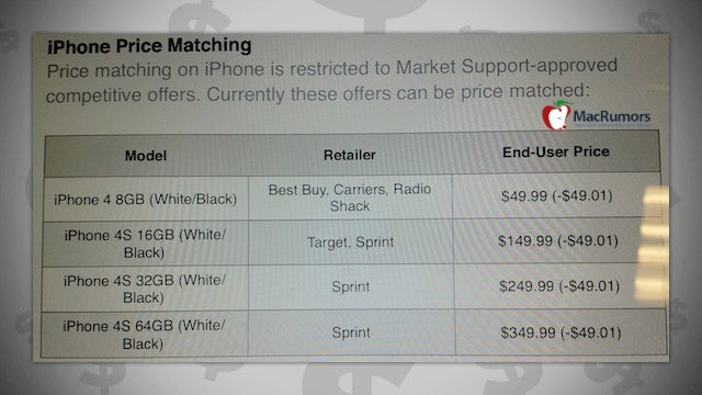 Save $50 on a New iPhone by Price Matching It at the Apple Store