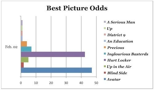Gamblers Want a James Cameron vs. Kathryn Bigelow Oscar Showdown