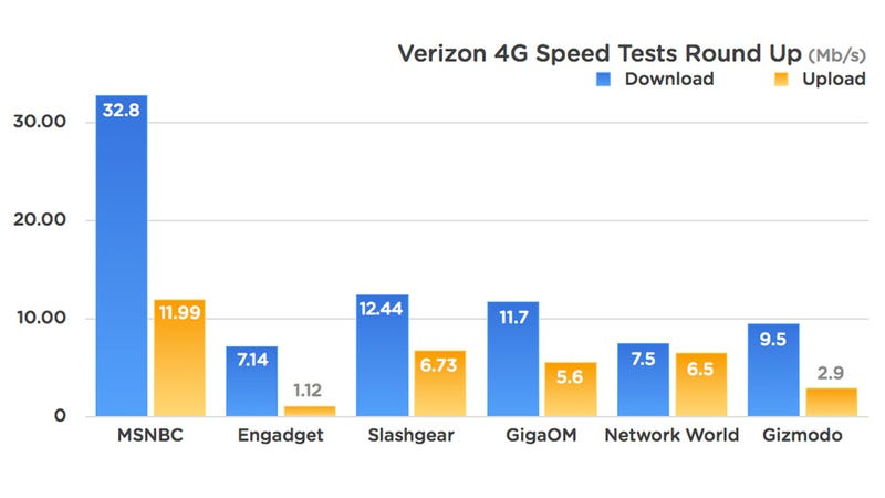 Verizon LTE Speed Test: Insanely Fast
