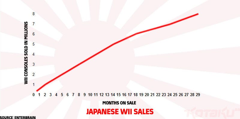 """A Look At """"Declining"""" Wii Sales In Japan"""