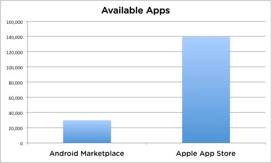 Android Marketplace Hits 30,000 Apps, Still Has Serious Catching Up to Do
