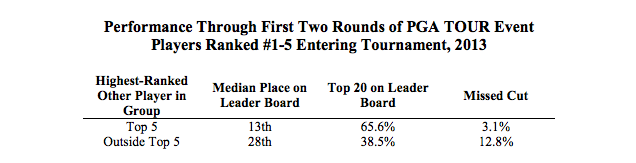 PGA Golfers Play Better When Paired With The Best Players