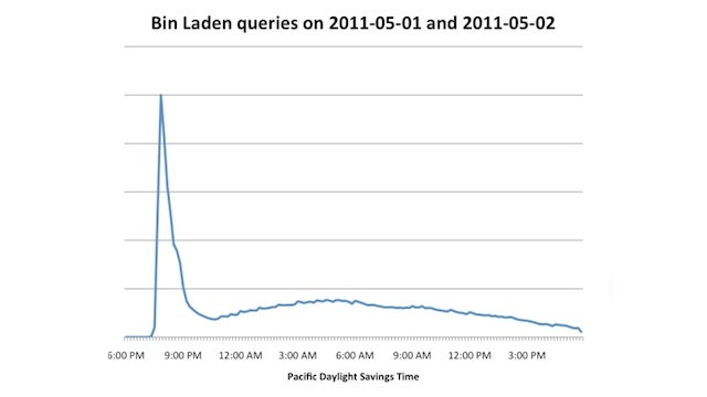 Osama bin Laden Searches Increased One Million Percent on Sunday Night