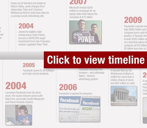 The Making of Mark Zuckerberg - A Timeline