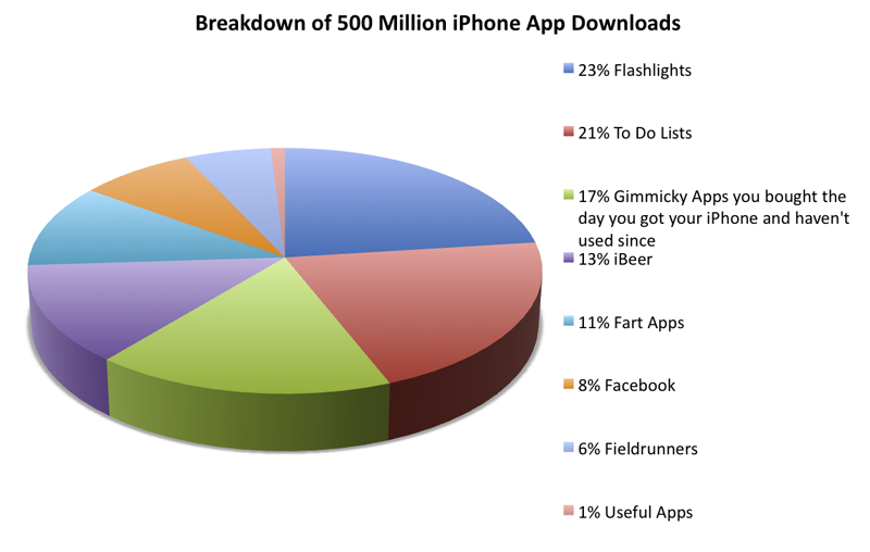 iPhone App Store Hits 500 Million Downloads, We Break Down the Numbers