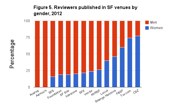 Handy charts reveal why you've never heard of most female SF authors