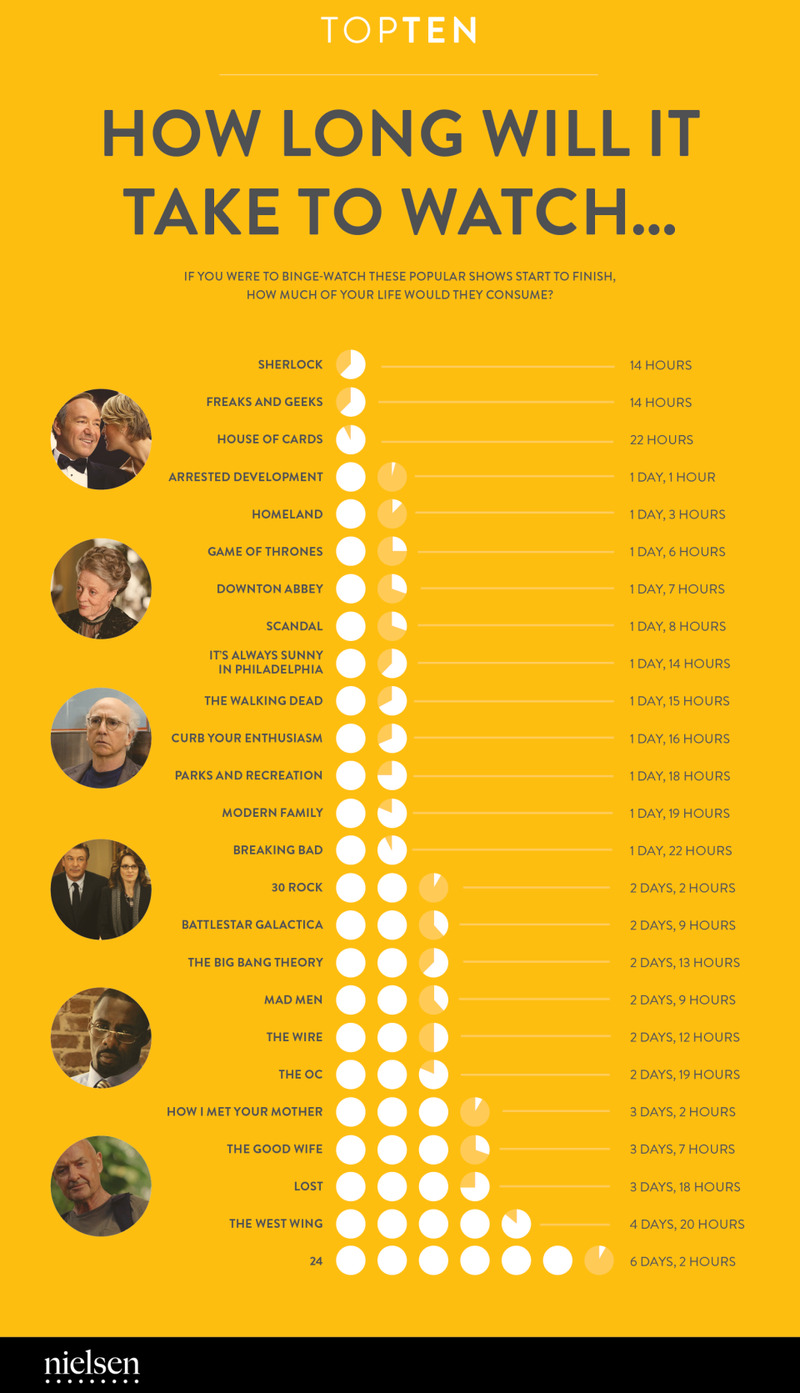 How Many Hours of Your Life Are You Wasting on TV Binge-Watching?