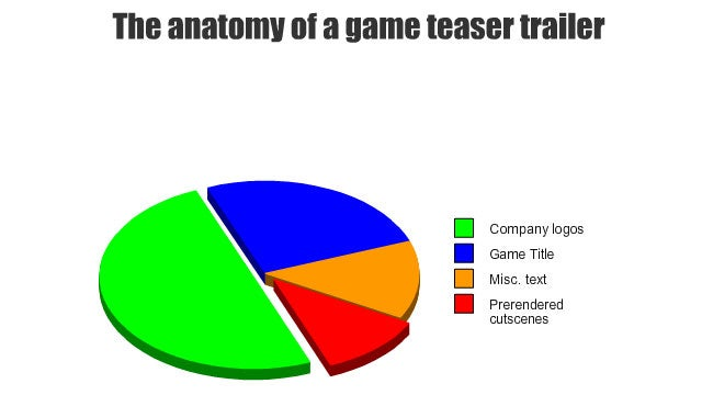 What's Wrong With Video Game Trailers