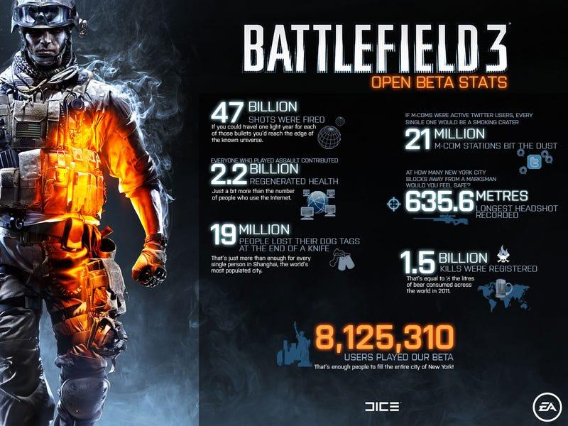 47 Billion Shots Were Fired In the Battlefield 3 Beta