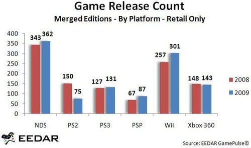 More Games Released In 2009 Than In 2008