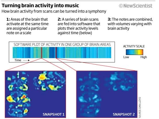 Scientists Create Eerie Ambient Music Using Human Brains, MRI Machines