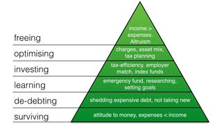 Use this Financial Independence Pyramid to Guide Your Money Goals