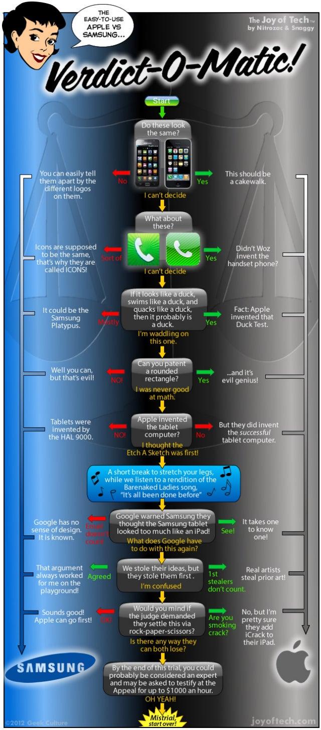 Predict the Future With the Apple Vs. Samsung Verdict-O-Matic