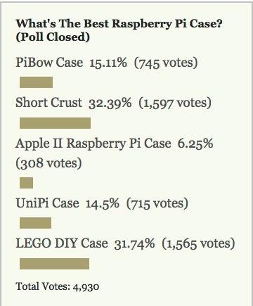 Most Popular Raspberry Pi Case: Short Crust