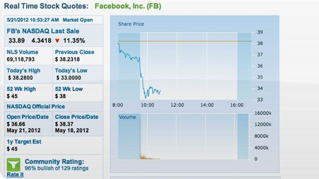 Why Facebook's Tanking Today