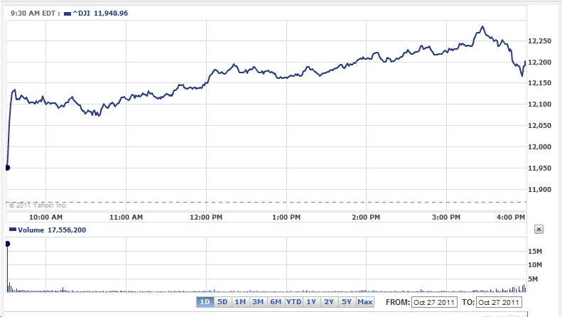 Markets Boom, Momentarily