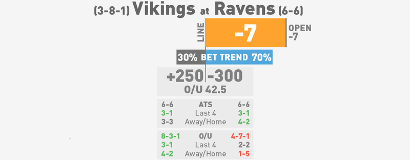 NFL Betting Lines, Visualized: Week 14 (Late Edition)