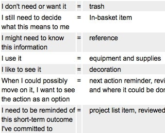 Checklist Shows Where Things Should Go in Getting Things Done