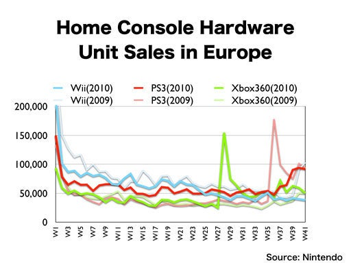 2010's Global Console Sales At A Glance