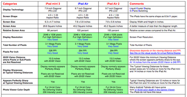 The New iPad and iPad Mini Displays: One Step Forward, One Full Stop