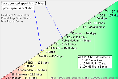 Test your internet connection speed at Internet Frog