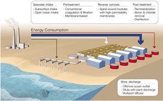desalinization of water chemistry Chemicals for desalination from veolia south africa are developed for reverse osmosis, nanofiltration and ultrafiltration treatment plants for potable water.
