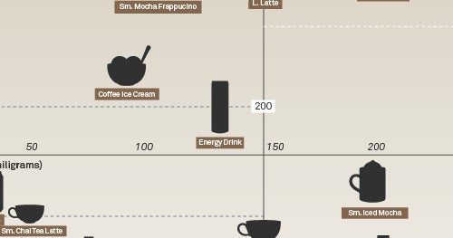 The Buzz vs The Bulge Chart Compares Caffeine to Calories