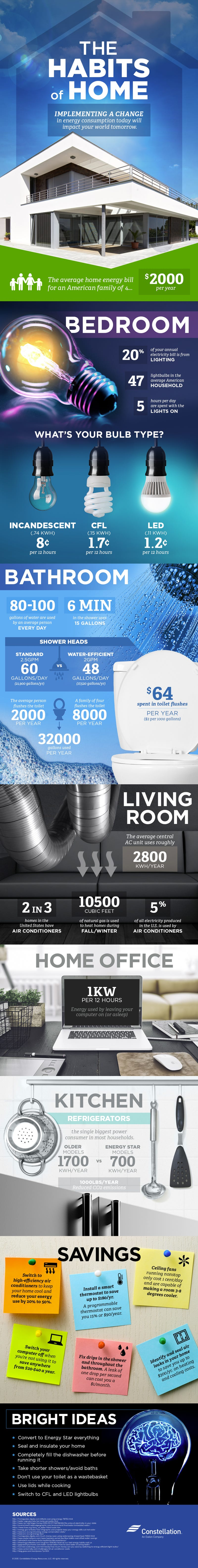 This Graphic Helps You Identify Your Home's Biggest Energy Costs