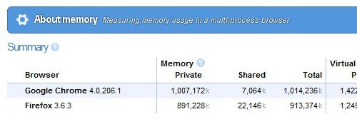 Use Chrome to Quickly Compare Browser Memory Use