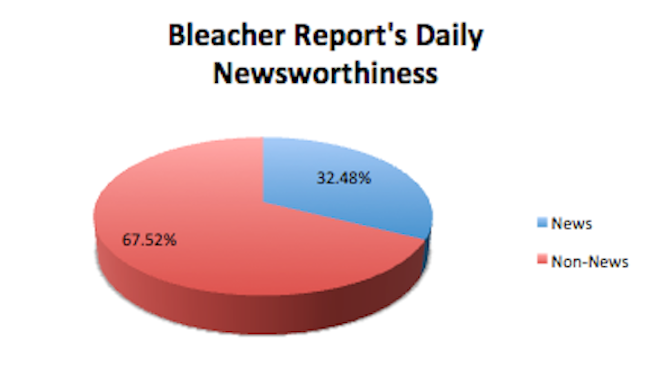 For Bleacher Report, No News Is Still Google News