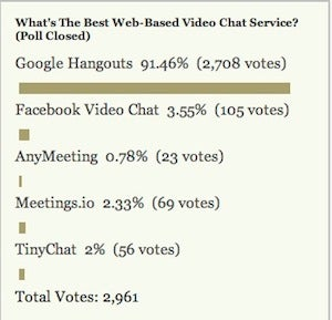 Most Popular Web-Based Video Chat Service: Google Hangouts