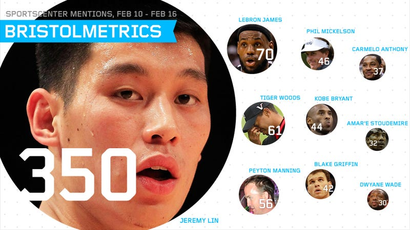"Bristolmetrics: SportsCenter Said ""Lin"" More Often Than ""If"" Or ""But"" Last Week"