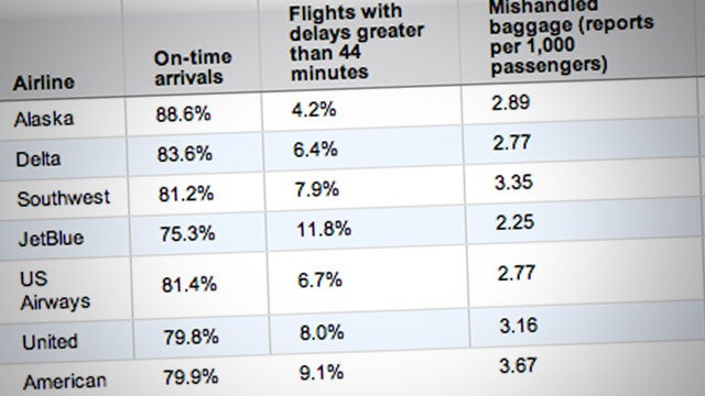 Consult This Airline Scorecard Before Choosing Your Next Flight