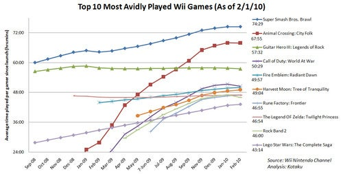 The 10 Most Avidly-Played Wii Games In America (As Of Feb 1)