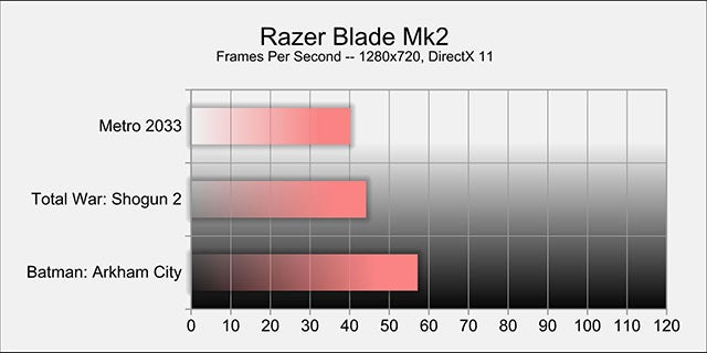 Razer Blade Mk2: The Kotaku Review