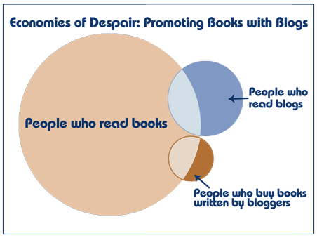 Blogs and Books: They Don't Like Each Other