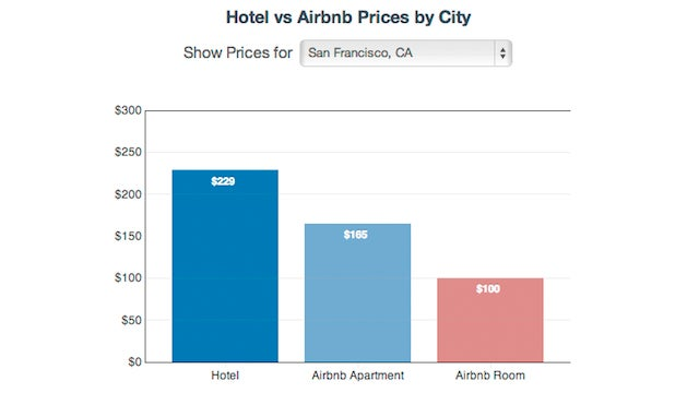 Research Shows that Airbnb Is, In Fact, Cheaper than a Hotel...Usually