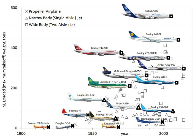 Did Airplanes Evolve the Same Way Birds Did?