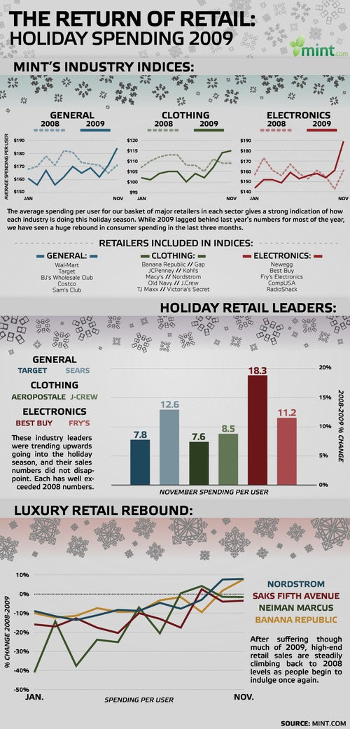You're Saving the Economy! (Average Gadget Spending Up From $160 to $190)