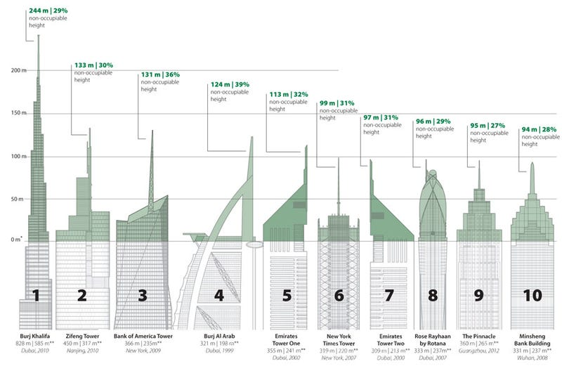 Much of the height in Earth's tallest towers is useless space
