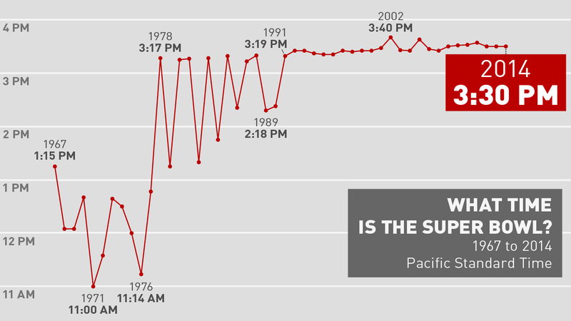 Superbowl: What Time Is the Super Bowl on the West Coast in One Chart