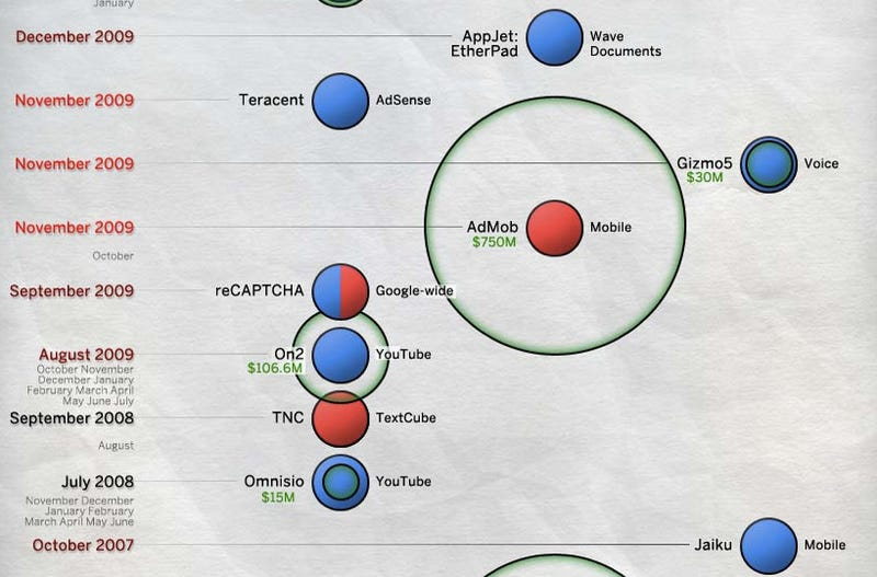All of Google's Acquisitions In One Epic Graphic