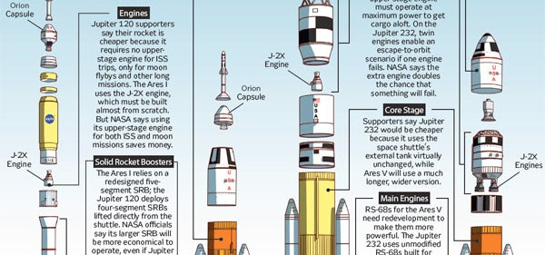 Rogue NASA Science Team Pitches New Spacecraft Designs to Obama