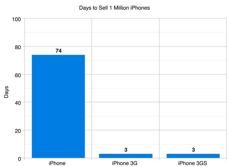 iPhone 3GS Selling As Quickly As iPhone 3G