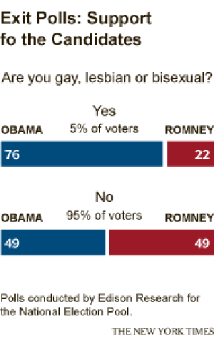 Voting for Obama Was Totally Gay, and It Was Crucial to His Victory