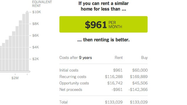 The New York Times Rent-or-Buy Calculator Updated with More Options