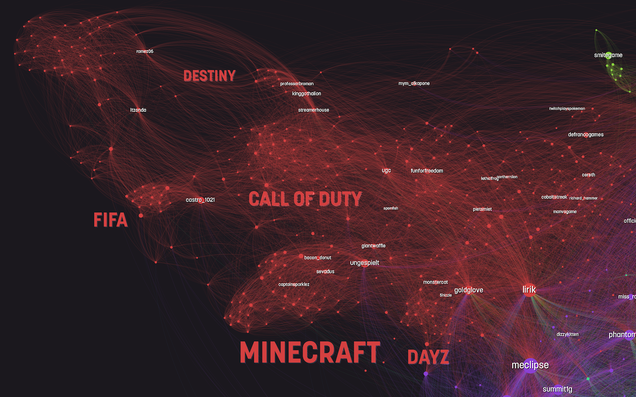 How People Use Twitch, Visualized