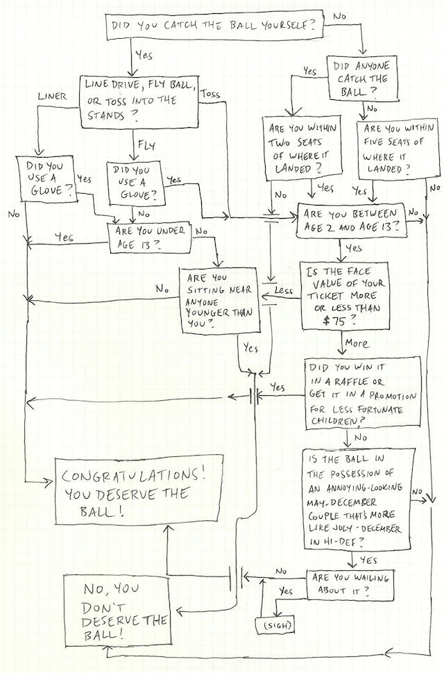Do You Deserve That Foul Ball? Consult This Handy Chart
