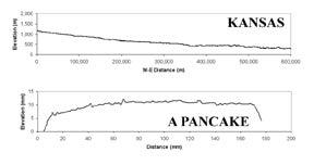 Proof that Kansas is not as flat as a pancake - it's flatter.