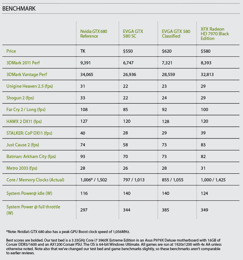 Nvidia's GTX 680 Benchmarked: The Beast Lives Up to the Hype